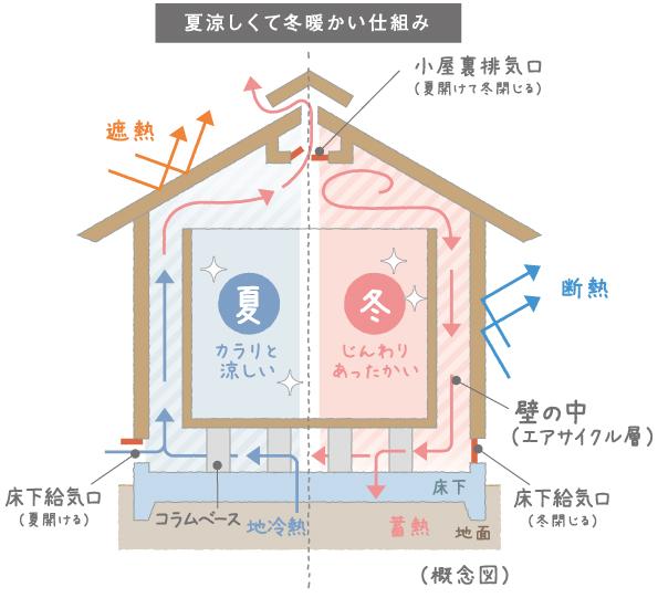 エアサイクルの家が夏涼しくて冬暖かい理由